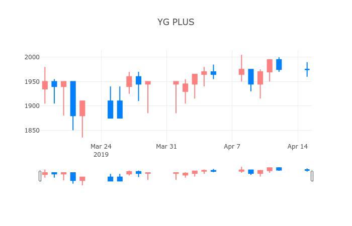 ▲일주일간 YG PLUS 등락률 변화