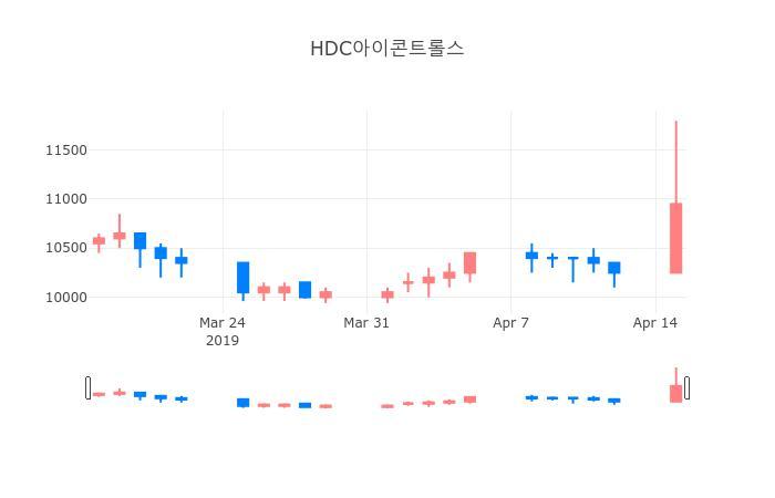 ▲일주일간 HDC아이콘트롤스 등락률 변화
