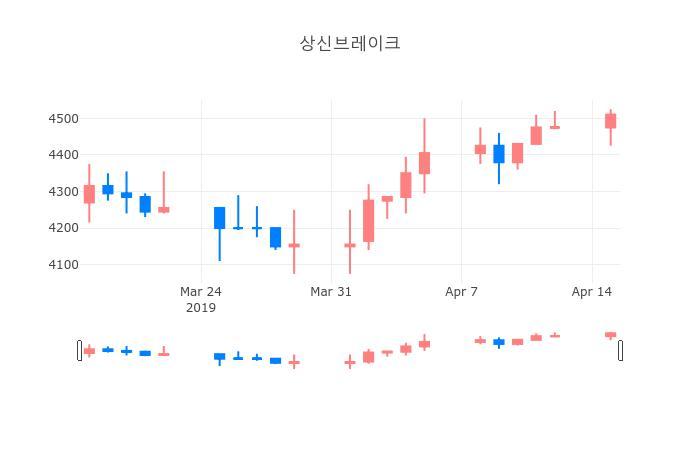▲일주일간 상신브레이크 등락률 변화