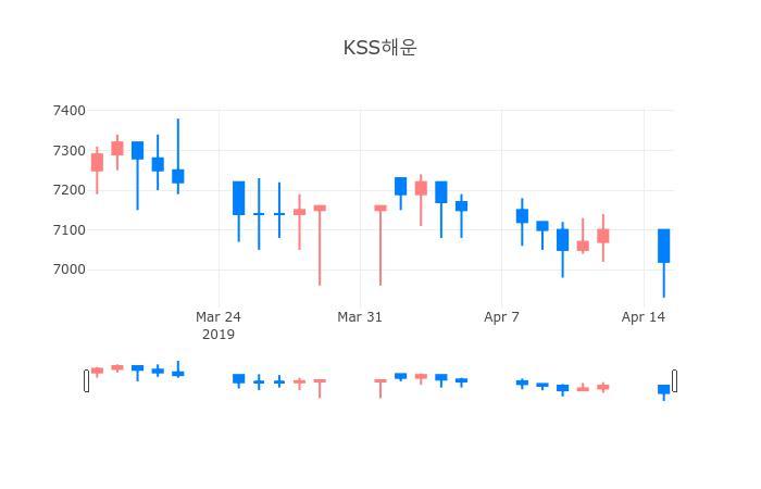 ▲일주일간 KSS해운 등락률 변화