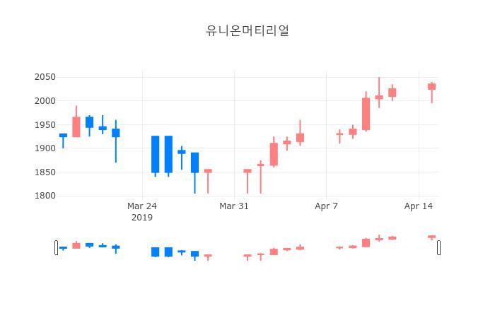 ▲일주일간 유니온머티리얼 등락률 변화
