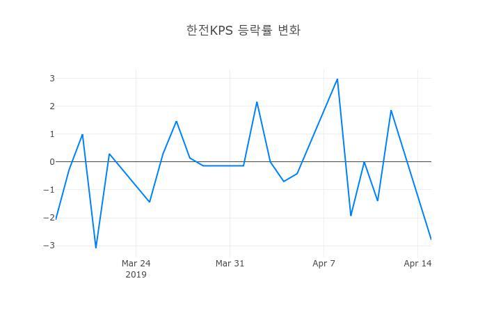 ▲한전KPS거래량정보
