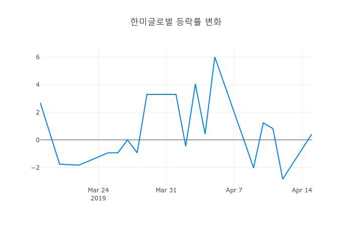 ▲한미글로벌거래량정보