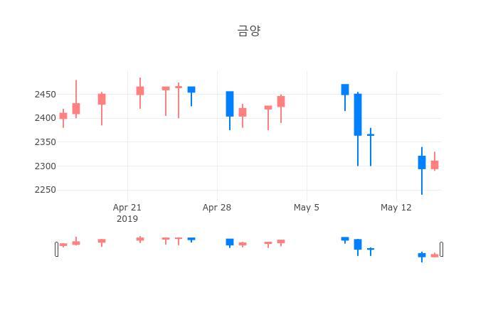 ▲일주일간 금양 등락률 변화