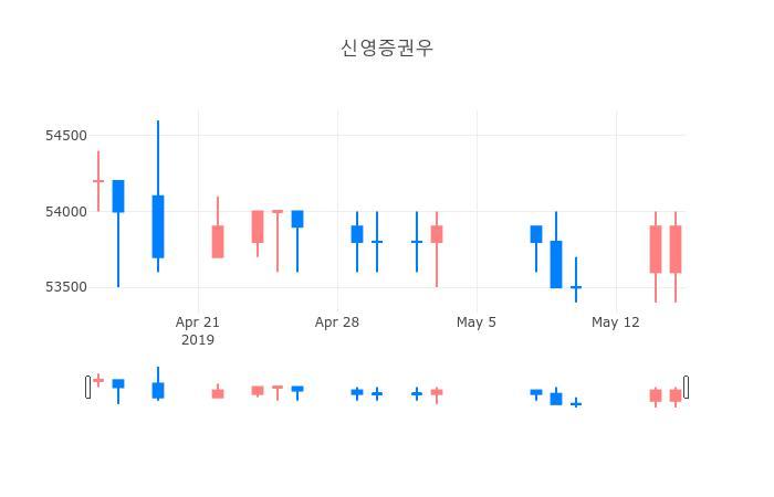 ▲일주일간 신영증권우 등락률 변화