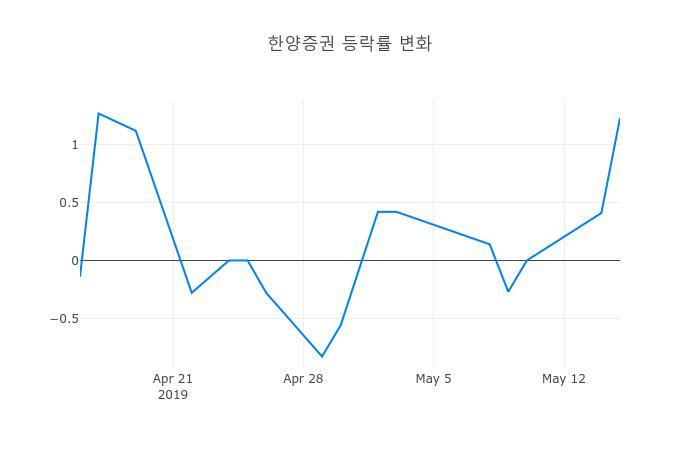 ▲한양증권거래량정보