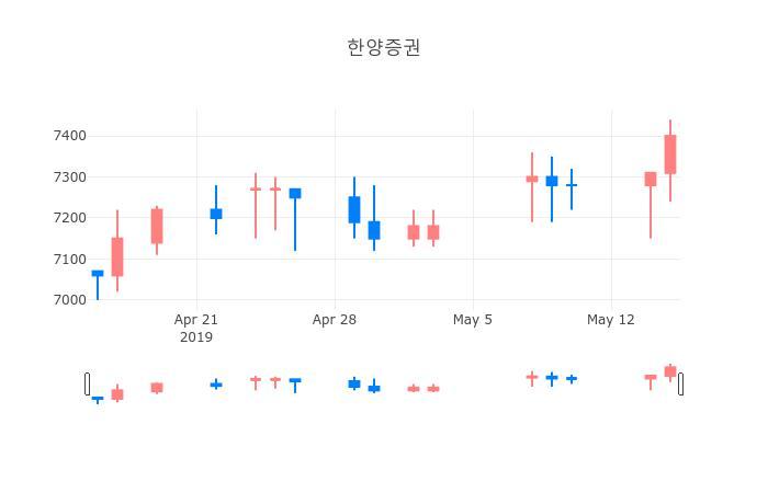 ▲일주일간 한양증권 등락률 변화