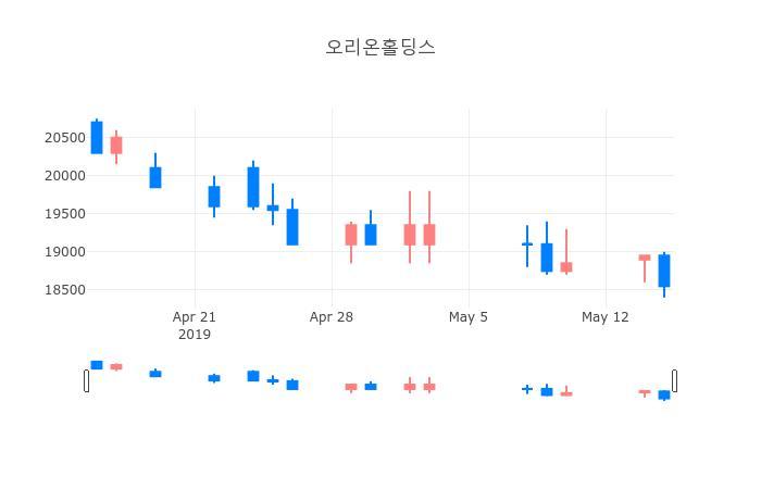 ▲일주일간 오리온홀딩스 등락률 변화