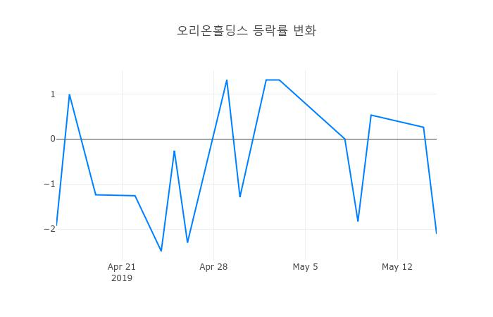 ▲오리온홀딩스거래량정보