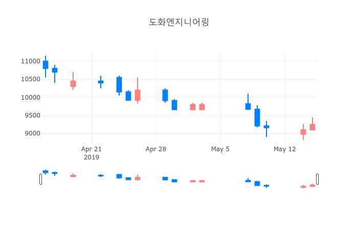▲일주일간 도화엔지니어링 등락률 변화