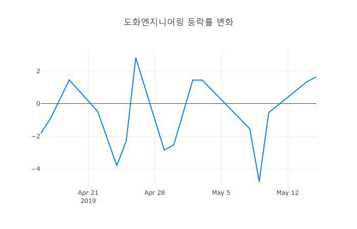 ▲도화엔지니어링거래량정보
