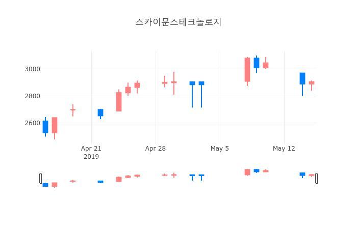 ▲일주일간 스카이문스테크놀로지 등락률 변화