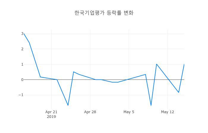 ▲한국기업평가거래량정보