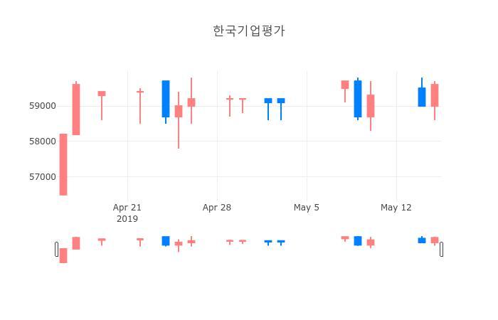 ▲일주일간 한국기업평가 등락률 변화