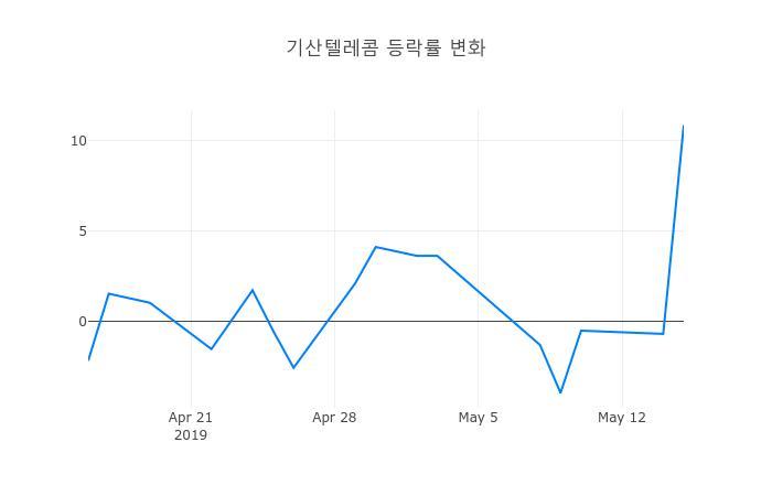 ▲기산텔레콤거래량정보