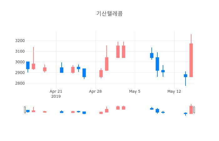 ▲일주일간 기산텔레콤 등락률 변화