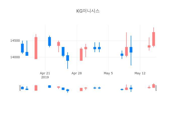 ▲일주일간 KG이니시스 등락률 변화
