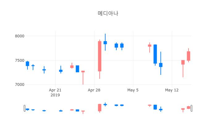 ▲일주일간 메디아나 등락률 변화