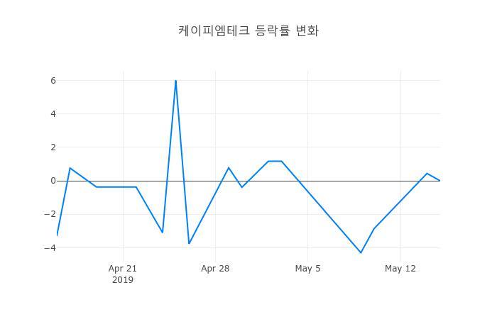▲케이피엠테크거래량정보