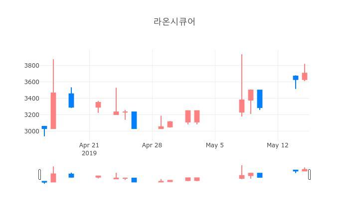 ▲일주일간 라온시큐어 등락률 변화