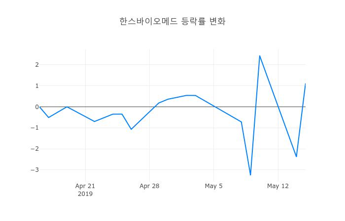 ▲한스바이오메드거래량정보