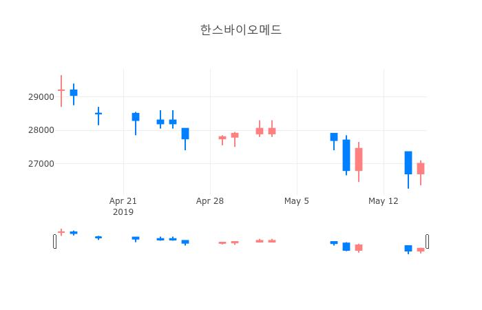 ▲일주일간 한스바이오메드 등락률 변화