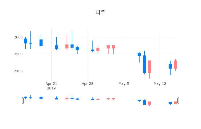 ▲일주일간 파루 등락률 변화