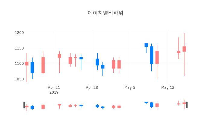 ▲일주일간 에이치엘비파워 등락률 변화