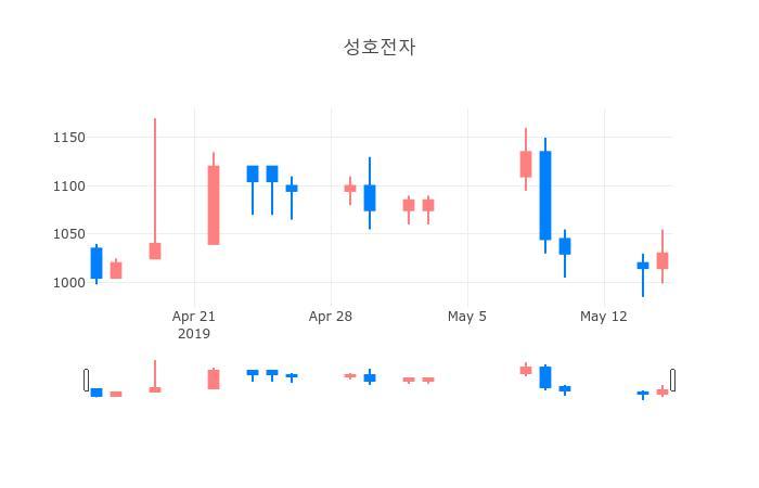 ▲일주일간 성호전자 등락률 변화