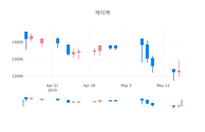 ▲일주일간 케이맥 등락률 변화