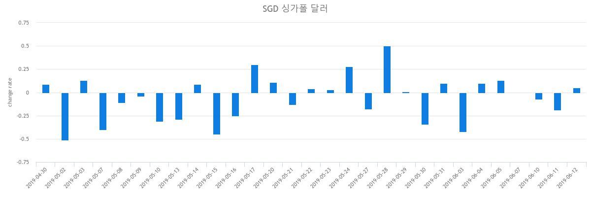 ▲지난 2주간 원싱가폴달러 변동성(출처=한국수출입은행)