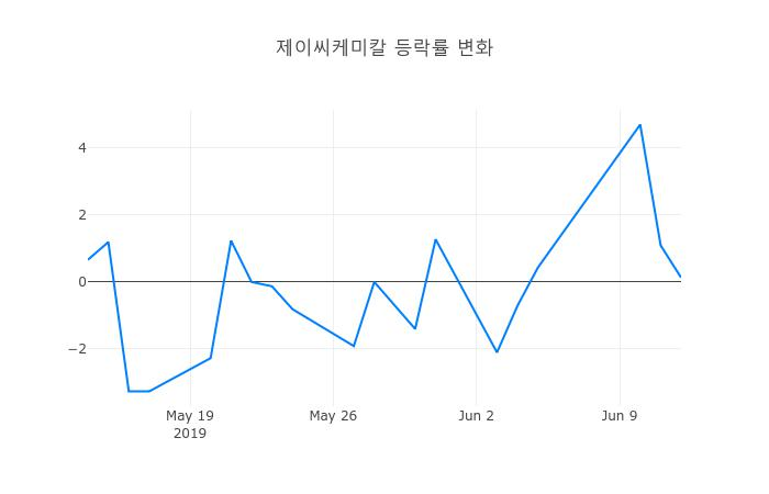 ▲제이씨케미칼거래량정보