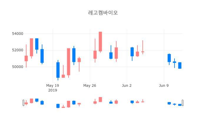 ▲일주일간 레고켐바이오 등락률 변화