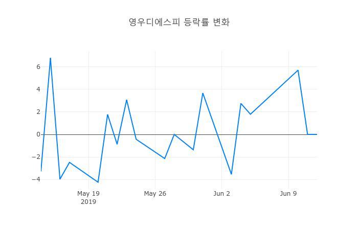 ▲영우디에스피거래량정보