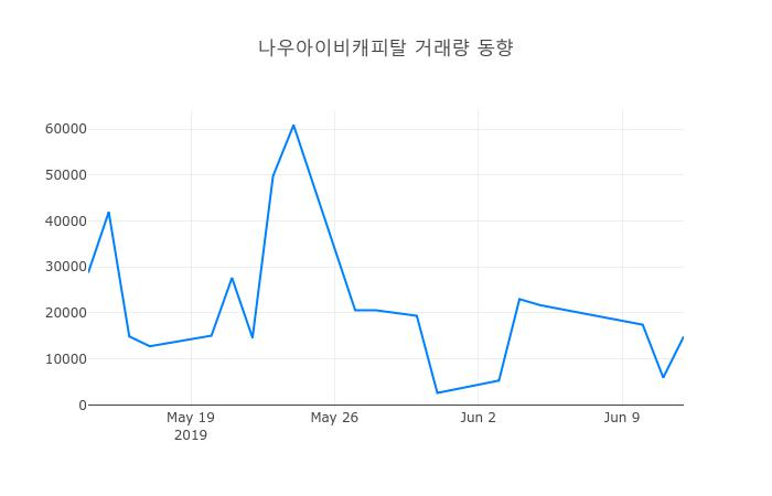 ▲6월 13일 나우아이비캐피탈 의 주가정보
