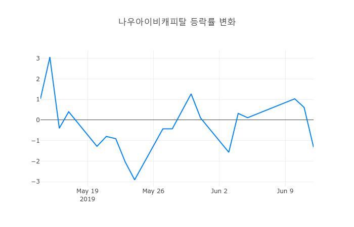 ▲일주일간 나우아이비캐피탈 등락률 변화