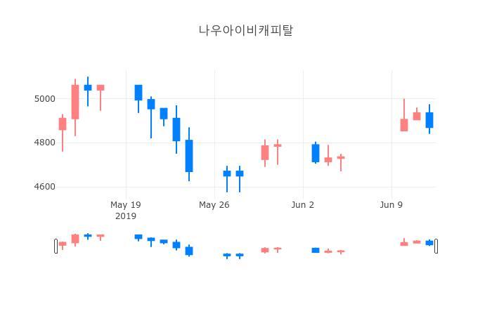 ▲나우아이비캐피탈거래량정보