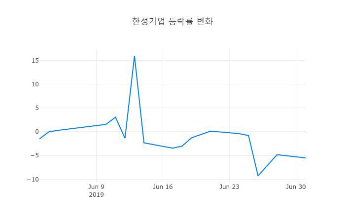 ▲한성기업거래량정보