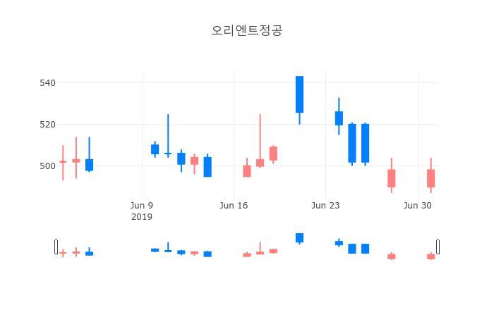 ▲일주일간 오리엔트정공 등락률 변화