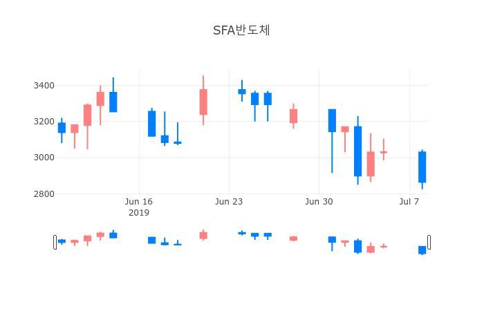 ▲일주일간 SFA반도체 등락률 변화