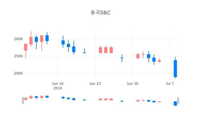 ▲일주일간 동국S&C 등락률 변화