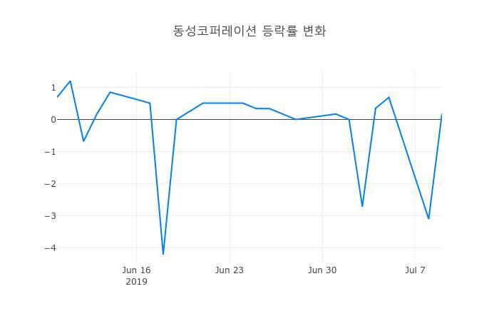 ▲동성코퍼레이션거래량정보