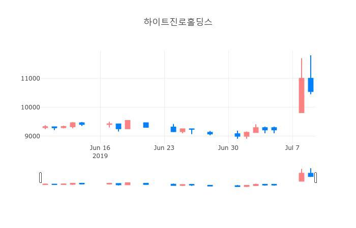 ▲하이트진로홀딩스거래량정보