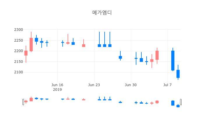▲일주일간 메가엠디 등락률 변화