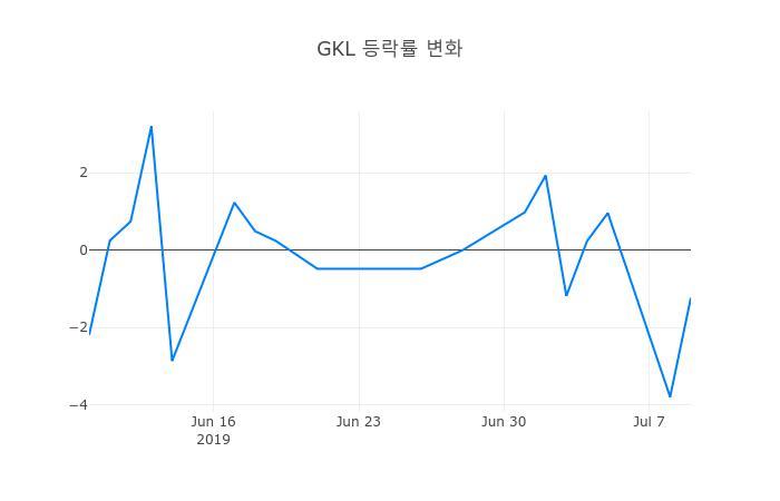 ▲일주일간 GKL 등락률 변화