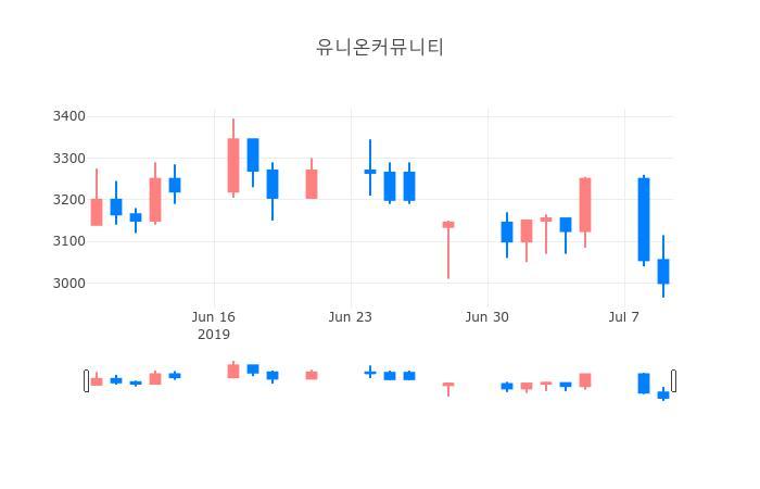 ▲일주일간 유니온커뮤니티 등락률 변화