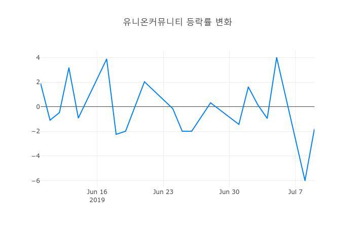 ▲유니온커뮤니티거래량정보