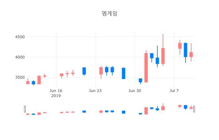 ▲일주일간 엠게임 등락률 변화