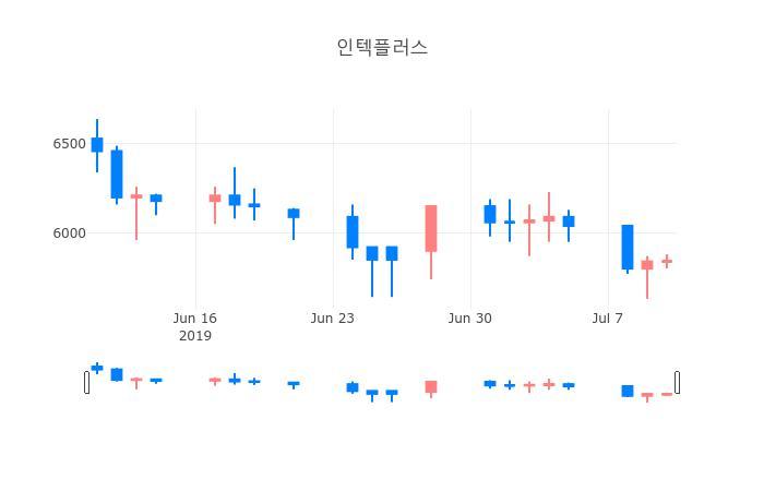 ▲일주일간 인텍플러스 등락률 변화
