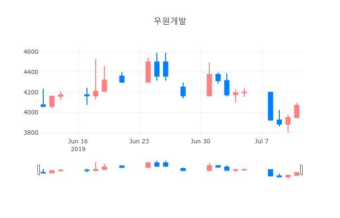 ▲일주일간 우원개발 등락률 변화